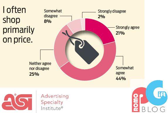 cf1255947b84 Έρευνα του ASI  Τί είδους Διαφημιστικά Δώρα θέλουν οι Επιχειρήσεις ...